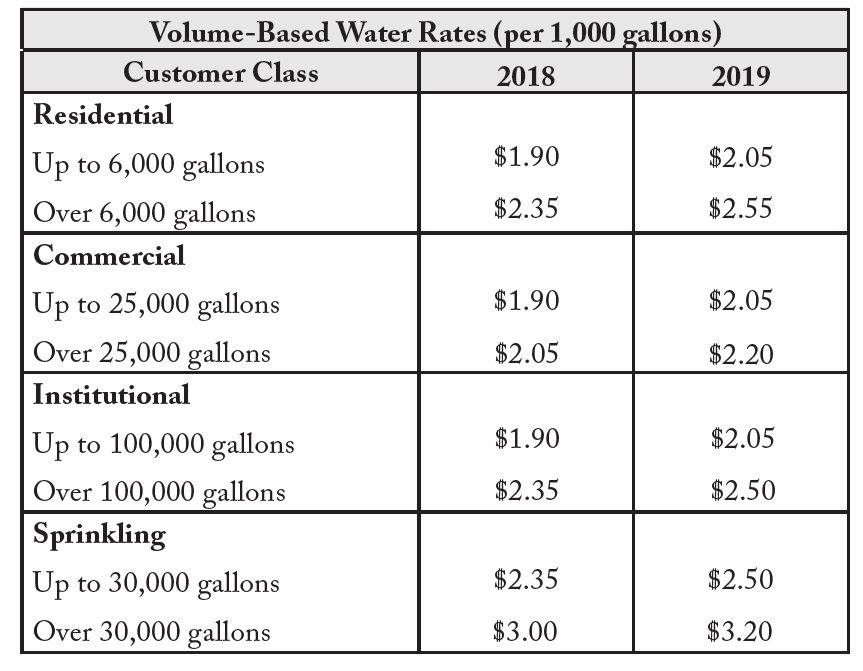 Volume based water rates